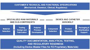 Product Development Optimization Polyzen Inc