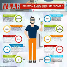Augmented Reality Vs Virtual Reality Venn Diagram What Is The Difference Between Virtual Reality Augmented Reality