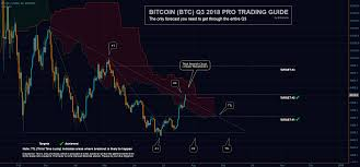 Bitcoin Q3 2018 Free Trading Guide 2 3 Targets Achieved