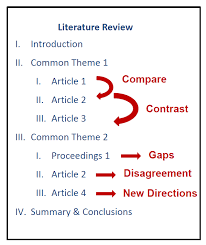 Figure    The three themes of the literature review are interrelated and  form the basic