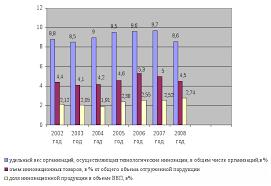 Государственное регулирование инновационной деятельности  повысилась их продуктивность а с другой на фоне общего роста российского производства характеризующего производство инноваций оставляет желать лучшего