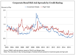 Corporate Bond Spreads Chart Examining Corporate Bond Liquidity And Market Structure