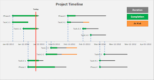 How To Prepare A Timeline Chart How To Create A Project Timeline Template Today In 10 Simple