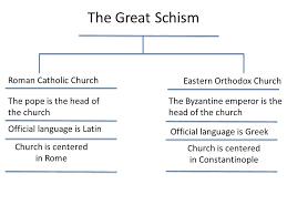 Venn Diagram Of Eastern Church And Western Church Roman Catholic Church Vs Eastern Orthodox Church Venn Diagram
