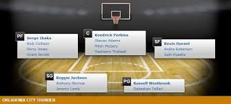 Okc Depth Chart Oklahoma City Thunder Depth Chart 2014 15 Nba Season Nba
