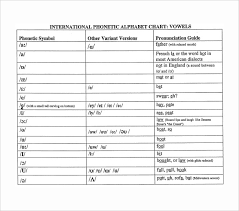 Sample Phonetic Alphabet Chart 5 Documents In Pdf Word