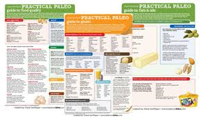Is It Paleo Chart Practical Paleo A Book Review And Giveaway Delicious