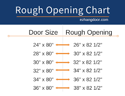 Door Rough Opening Chart Door Rough Opening Sizes And Charts Ez Hang Door