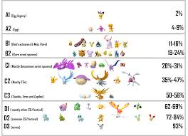 Pokemon Go Spawn Rarity Chart Shiny Tiers And Results Of Shiny Survey Thesilphroad
