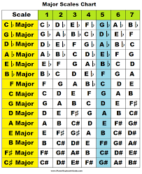 Major Scales Chart In 2019 Piano Scales Chart Music