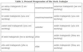 Conjugate Dar Present Progressive Spanish