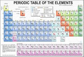 Parts Of Periodic Table Different Regions Of The Periodic Table Part 1 Of 2 Youtube
