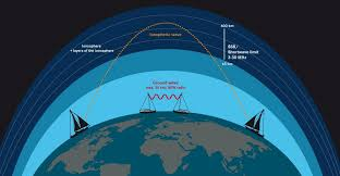 Marine Ssb Frequency Chart What Is Ssb Radio Svb Yacht And Boat Equipment