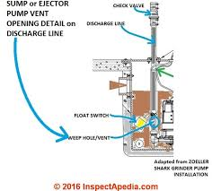septic pump installation guide zoeller sump or sewage pump installation vent opening details inspectapedia adapted from zoeller see zoeller