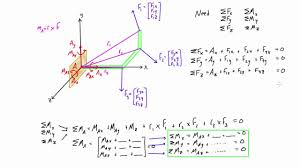 how to solve 3d statics problems