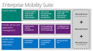 Ms Suite Microsoft Makes Enterprise Mobility Suite Available To Small
