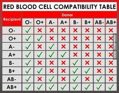 Red Cross Blood Drive Weight Chart 97 Best Give Blood Images Red Cross Blood Donation Blood