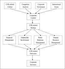 Ijm Organization Chart What Do We Know About Corporate Social Responsibility