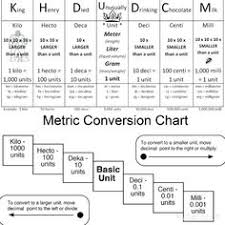 28 Best Metric Conversion Chart Images In 2019 Cooking