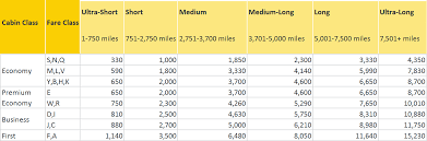 Cathay Pacific Miles Chart Cathay Pacific Devalues Asia Miles With One Months Notice