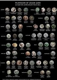 Pantheon Of Greek Gods Goddesses On Ancient Coins Ancient
