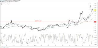 Zixi Stock Chart 3 Small Cap Stocks Near New Highs