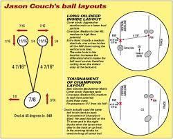 Bowling Ball Finger Pitch Chart Pba Tech Talk Jason Couch Kegel Built For Bowling