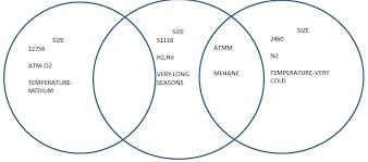 Venn Diagram In Maths Venn Diagram Maths Planetorium Portfolio