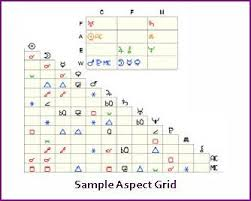 Astrology Natal Chart Aspects Aspects 101 Major Astrological Aspects And What They Mean