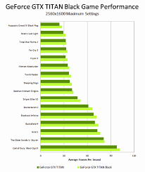 Graphics Card Performance Chart Graphics Card Performance Hierarchy