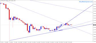 Gbpusd Forex Trading Market Chart Bluemax
