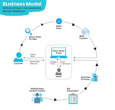 How To Start An Online Dress Rental Business Understanding