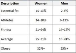 Ace Goal Chart An Accurate New Estimator Of Whole Body Fat Percentage