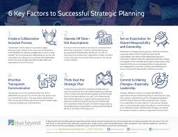Strategic Planning Framework 6 Key Factors To Successful Strategic Planning