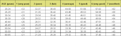 76 Extraordinary Polar Fitness Test Results Chart