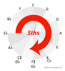 The Circle Of Fifths Diagram Harmony Studybass