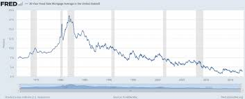 30 Year Fixed Chart Lendingtree Review Low Mortgage Rates Chart Lowest