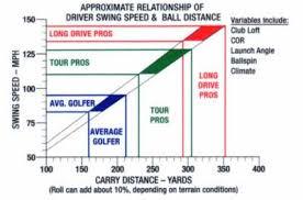 Driving Distance Chart Golf Driver Optimum Launch Distance Calculator