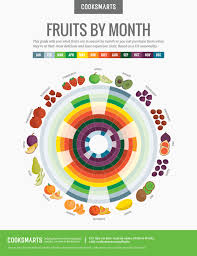Seasonal Fruit Chart Fruits By Month Guide Cook Smarts
