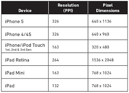 Ios Device Screen Chart For Developers The Graphic Mac