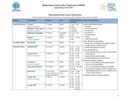Adhd Symptoms Chart Medications Used In The Treatment Of Adhd Chadd