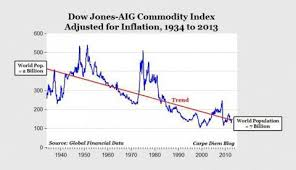 Julian Simon Still More Right Than Lucky On Commodities In