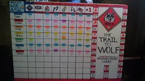 Wolf Advancement Chart Scouter Forum