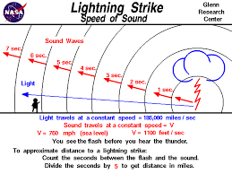 Rate Times Time Equals Distance Chart Lightning Strike