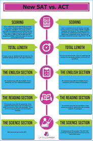 best images about high school counseling test this infographic compares the new sat test format vs the act