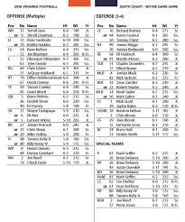 Notre Dame Football Depth Chart Uva Football A Look At The Depth Chart For Game At Notre Dame
