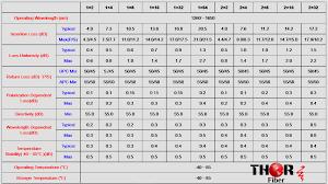 Plc Splitter Loss Chart Fiber Optic Splitter Coupler Passive Optical Splitter Loss