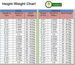 Experienced Standard Chart For Weight And Height Ssc Gd