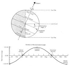 Sun Declination Chart Power From The Sun Chapter 3
