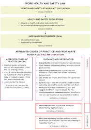 figure 2 the relationship between hswa regulations swis acops and worksafe guidance
